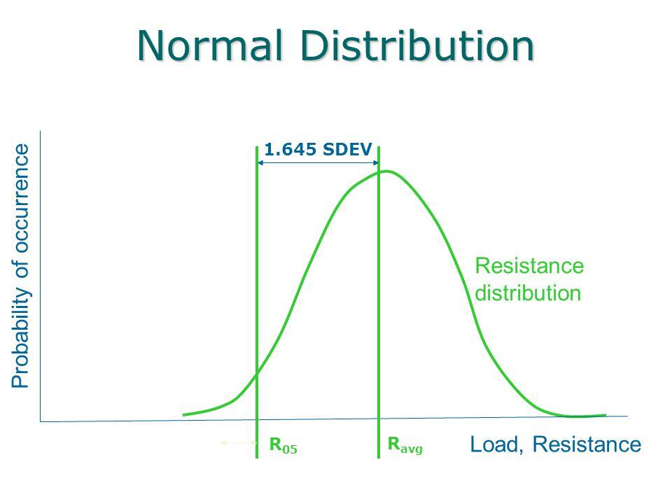 Normal Distribution Load, Resistance Probability of occurrence Resistance distribution R 05 R avg 1.645 SDEV