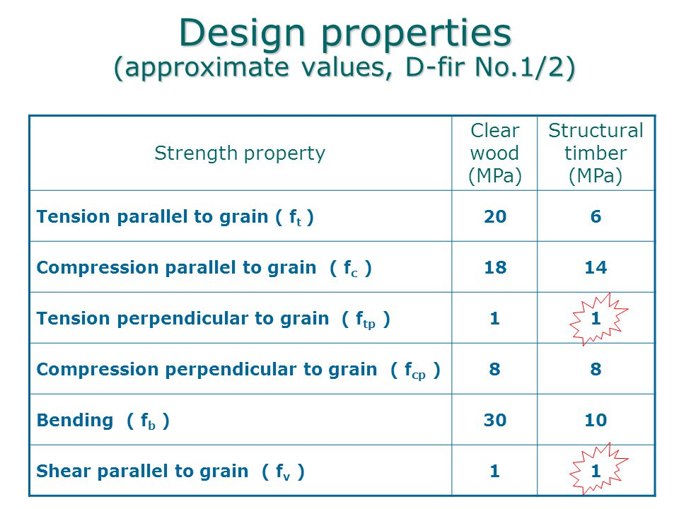 Design properties (approximate values, D-fir No.1/2) Strength property Clear wood (MPa) Structural timber (MPa) Tension parallel to grain ( f t )206 C