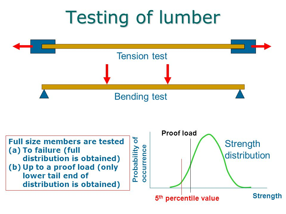 Testing of lumber Tension test Bending test Full size members are tested (a)To failure (full distribution is obtained) (b)Up to a proof load (only low