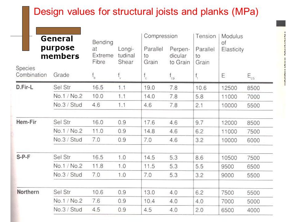 Design values for structural joists and planks (MPa) General purpose members