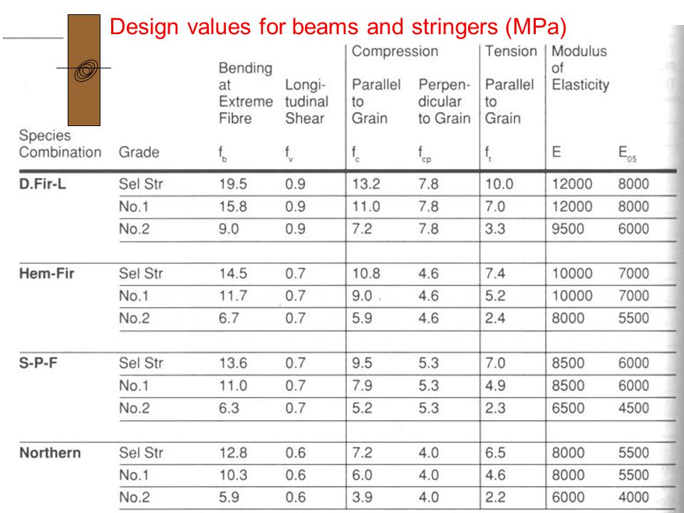 Design values for beams and stringers (MPa)