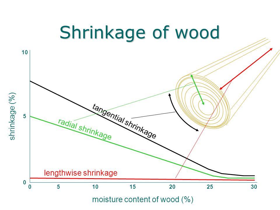 Shrinkage of wood moisture content of wood (%) shrinkage (%) 10 0 5 05 20251530 tangential shrinkage radial shrinkage lengthwise shrinkage