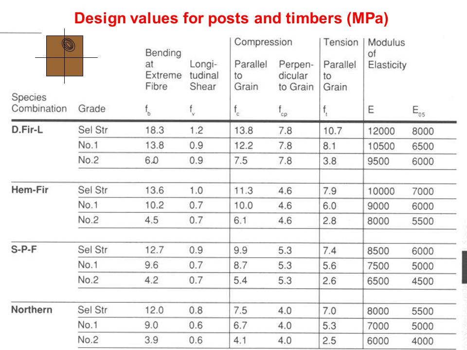 Design values for posts and timbers (MPa)