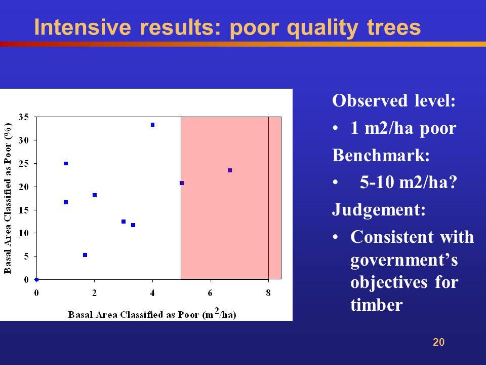 20 Observed level: 1 m2/ha poor Benchmark: 5-10 m2/ha.