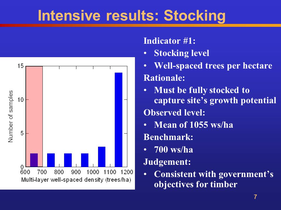 18 Indicator: Stocking level DFP Rationale: Must be fully stocked to capture site's growth potential Observed level: Mean of 0.08 Benchmark: 0.2 Judgement: Consistent with government's objectives for timber Intensive results: Stocking