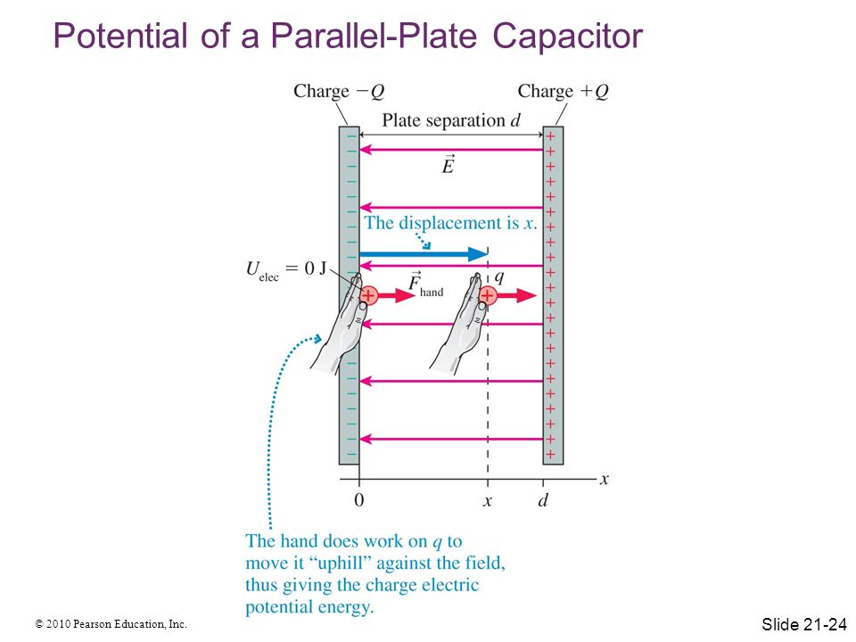 © 2010 Pearson Education, Inc. Potential of a Parallel-Plate Capacitor Slide 21-24