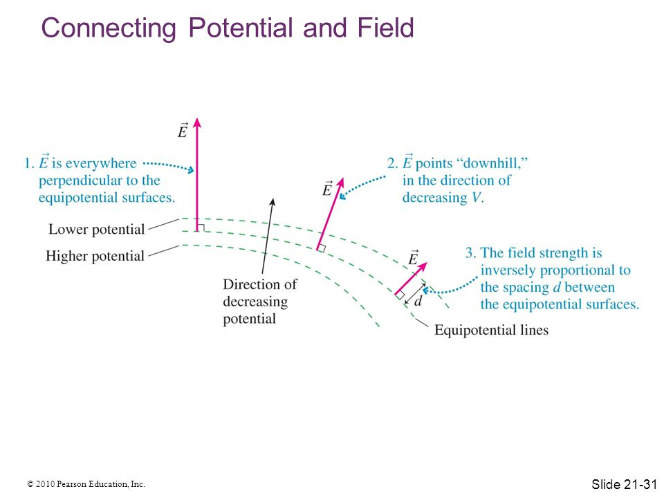 © 2010 Pearson Education, Inc. Connecting Potential and Field Slide 21-31