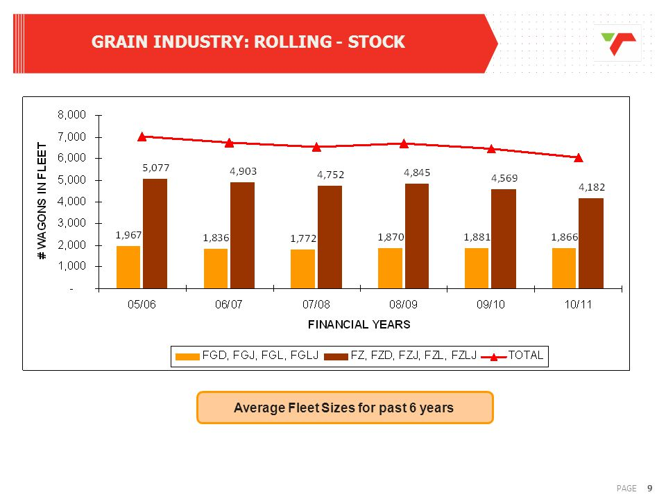 10PAGE GRAIN INDUSTRY : HISTORICAL VOLUMES Maize and wheat has declined from 7.8mt per annum in 1992 to 3,5mt in 2010