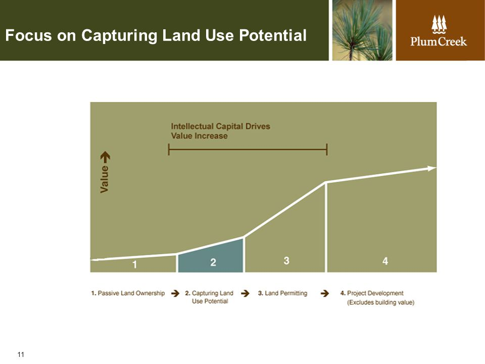 11 Focus on Capturing Land Use Potential