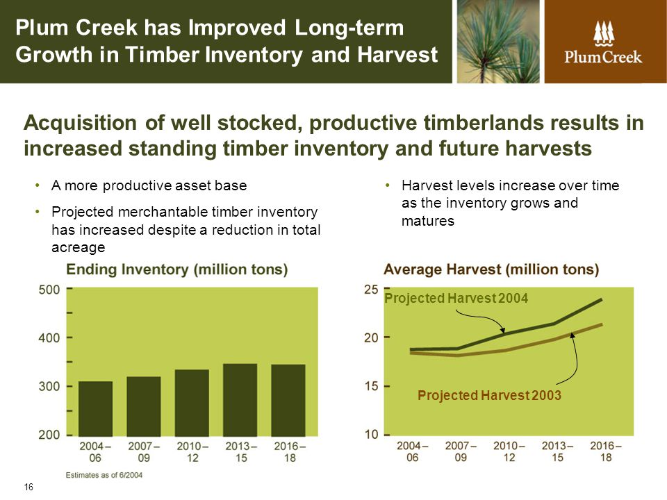 16 Plum Creek has Improved Long-term Growth in Timber Inventory and Harvest Acquisition of well stocked, productive timberlands results in increased standing timber inventory and future harvests Harvest levels increase over time as the inventory grows and matures A more productive asset base Projected merchantable timber inventory has increased despite a reduction in total acreage Projected Harvest 2004 Projected Harvest 2003
