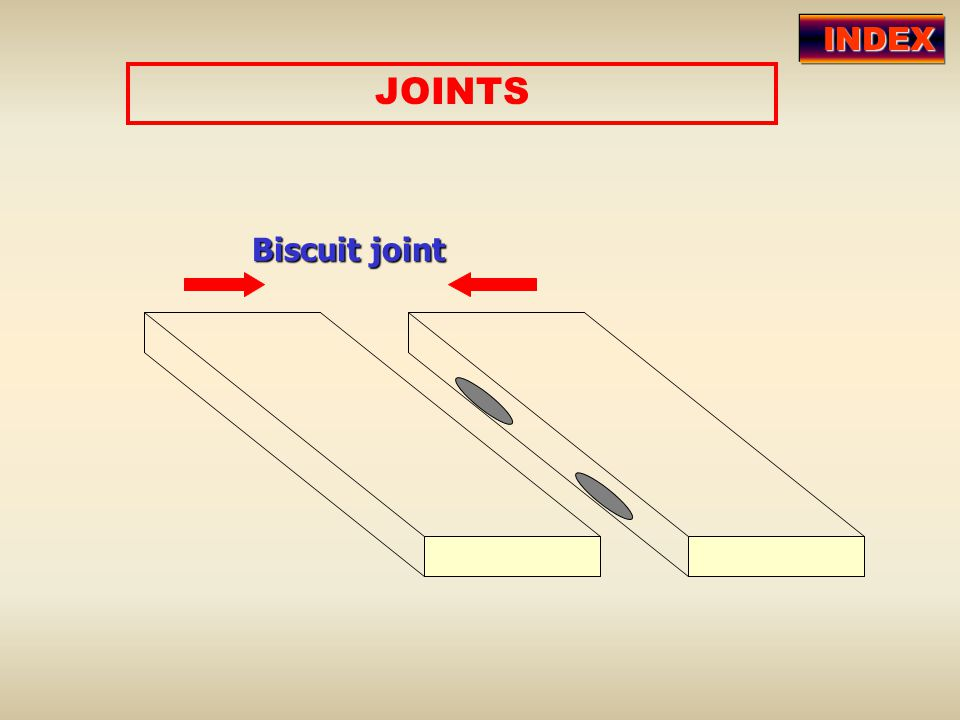 JOINTS Biscuit joint INDEX