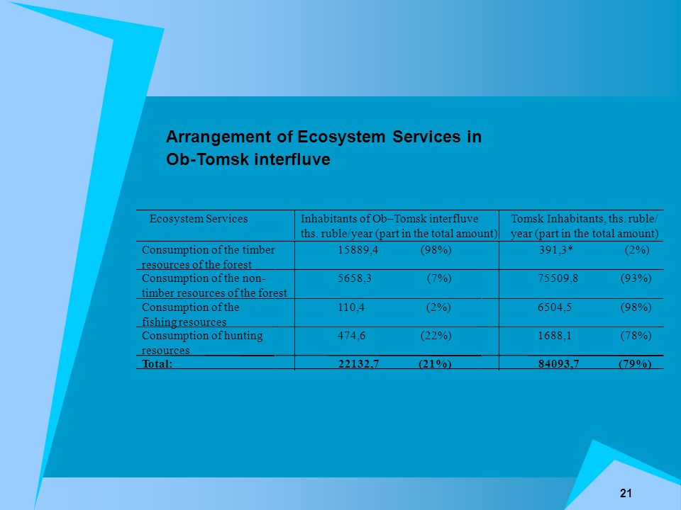 21 Ecosystem ServicesInhabitants of Ob–Tomsk interfluve ths. ruble/year (part in the total amount) Tomsk Inhabitants, ths. ruble/ year (part in the to