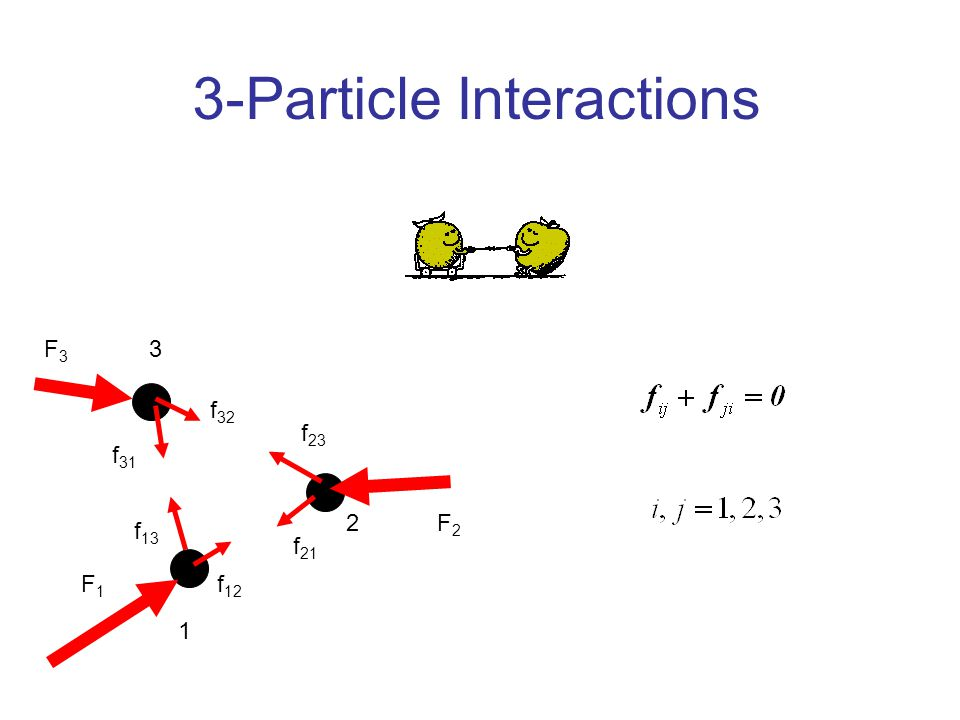 Many-Particle Interactions 1 2 f 21 f 13 3 f 12 f 31 f 23 f 32 F3F3 F1F1 F2F2 Summation of the above equation gives Newton's 3 rd law Therefore: For an N particles system, in equilibrium Newton's 1st law