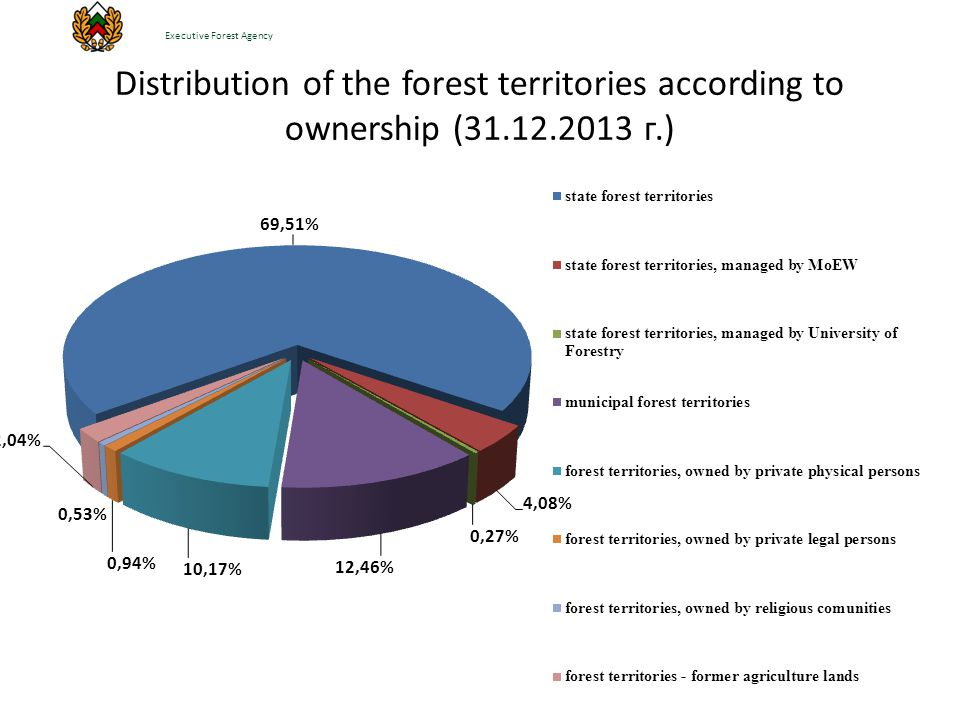 Distribution of the forest territories according to ownership (31.12.2013 г.) Executive Forest Agency