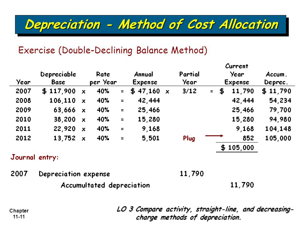 Chapter 11-11 Depreciation - Method of Cost Allocation LO 3 Compare activity, straight-line, and decreasing- charge methods of depreciation. Exercise