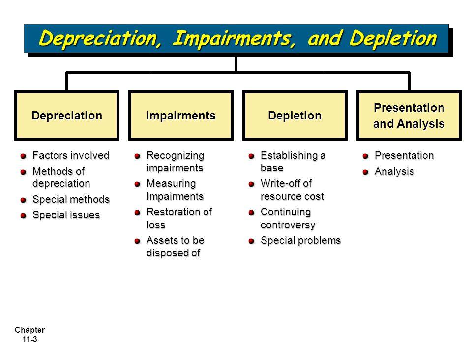 Chapter 11-3 Depreciation Factors involved Methods of depreciation Special methods Special issues ImpairmentsDepletion Presentation and Analysis Recog