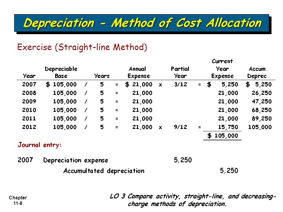 Chapter 11-9 Depreciation - Method of Cost Allocation LO 3 Compare activity, straight-line, and decreasing- charge methods of depreciation.