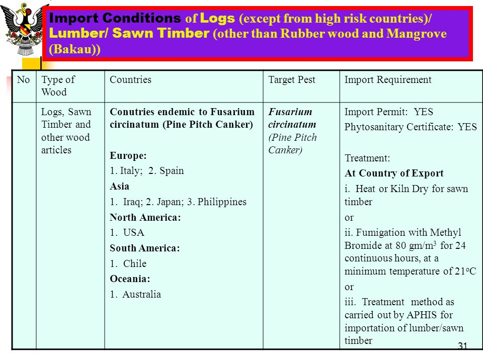 Import Conditions of Logs (except from high risk countries)/ Lumber/ Sawn Timber (other than Rubber wood and Mangrove (Bakau)) NoType of Wood Countrie