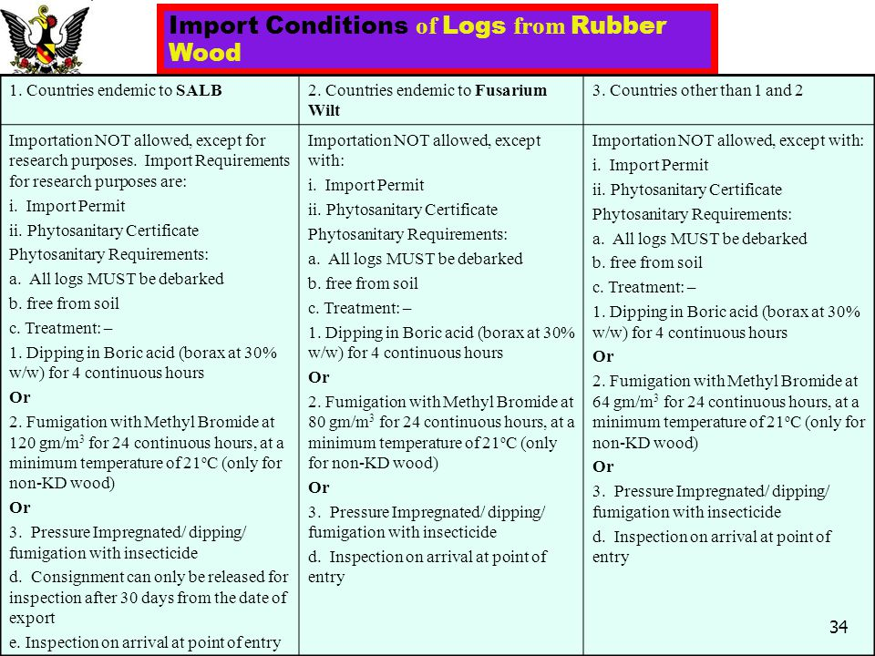 Import Conditions of Logs from Rubber Wood 1. Countries endemic to SALB2. Countries endemic to Fusarium Wilt 3. Countries other than 1 and 2 Importati