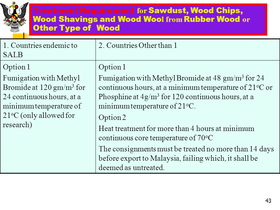 Treatment Requirement for Sawdust, Wood Chips, Wood Shavings and Wood Woo l from Rubber Wood or Other Type of Wood 1. Countries endemic to SALB 2. Cou