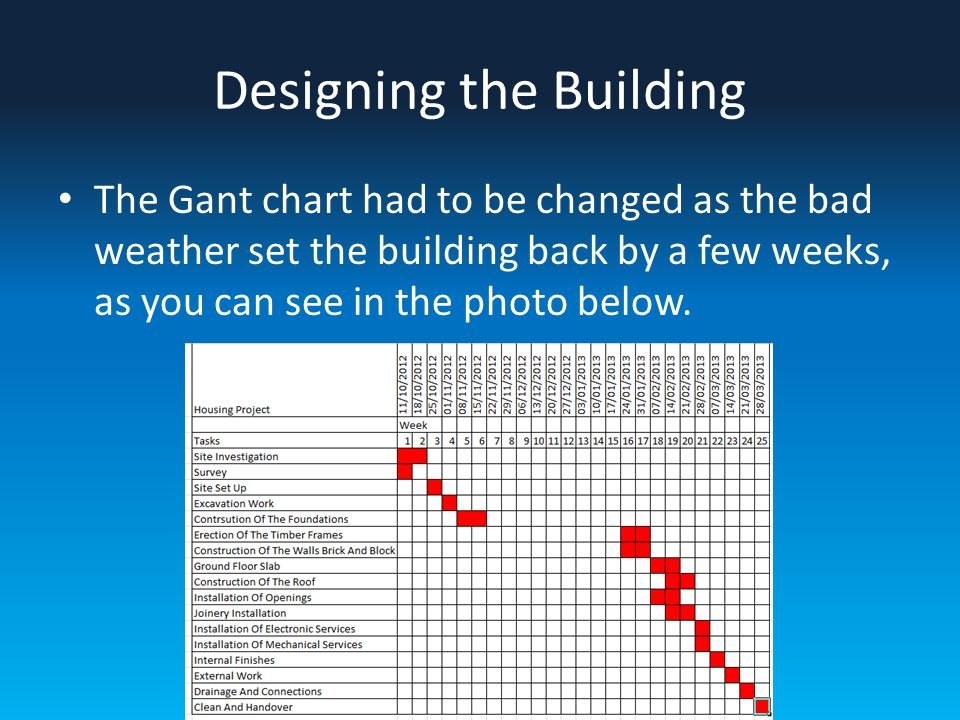 Designing the Building The Gant chart had to be changed as the bad weather set the building back by a few weeks, as you can see in the photo below.