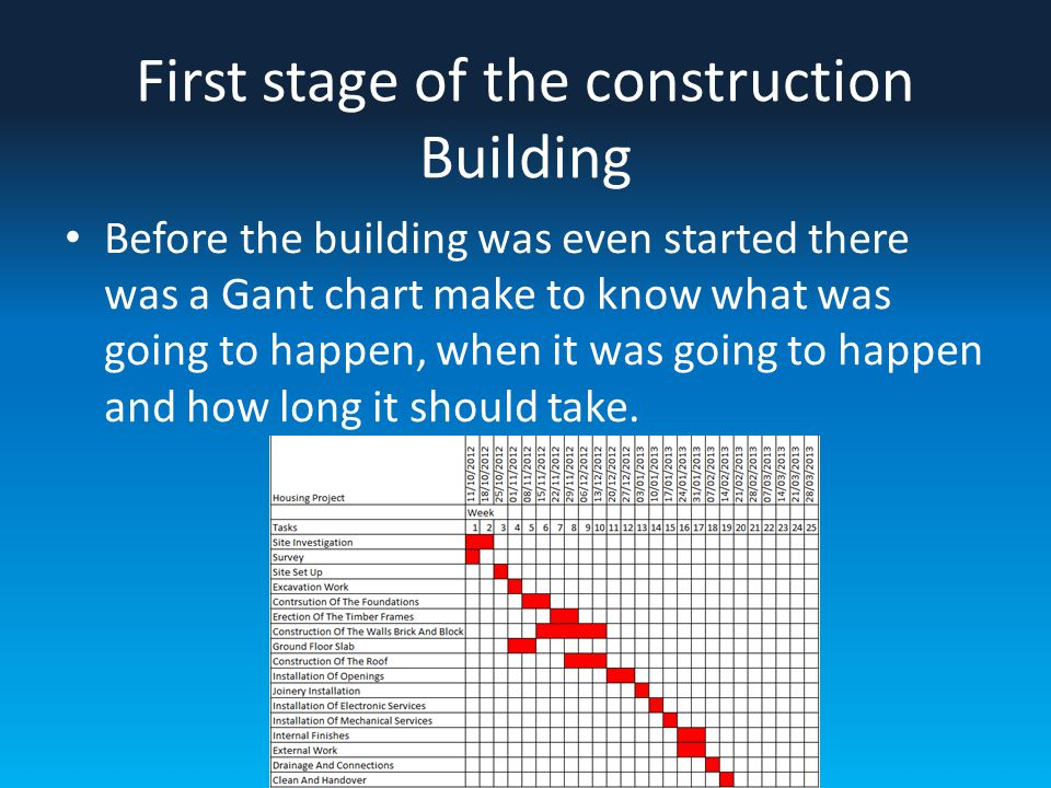 First stage of the construction Building Before the building was even started there was a Gant chart make to know what was going to happen, when it was going to happen and how long it should take.