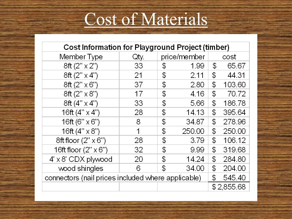 Quantities of Material Used