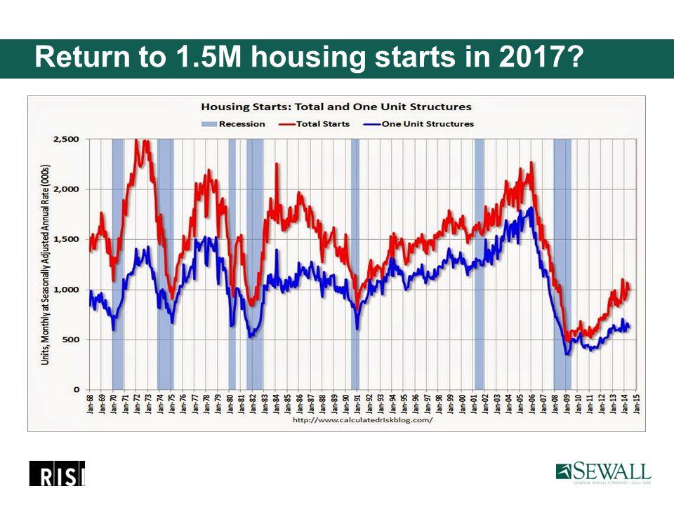 Return to 1.5M housing starts in 2017