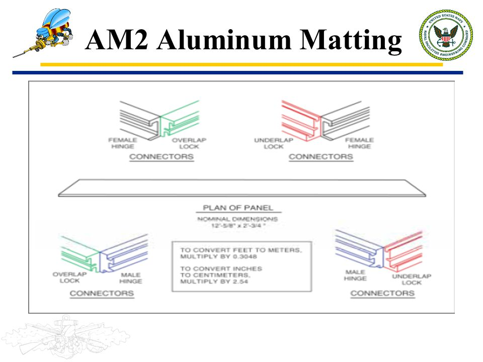 AM-2 Aluminum Matting Primarily used on taxiway and parking apron Package contains matting, tools and accessories to assemble 54' x 72' FOD cover 5 boxes contains 9 bundles of AM Matting Can be towed from side to side Must be centered on the taxiway AM2 patch is 54' x 77' Must be towed by two pieces of like equipment AM2 Matting cannot be a flush repair
