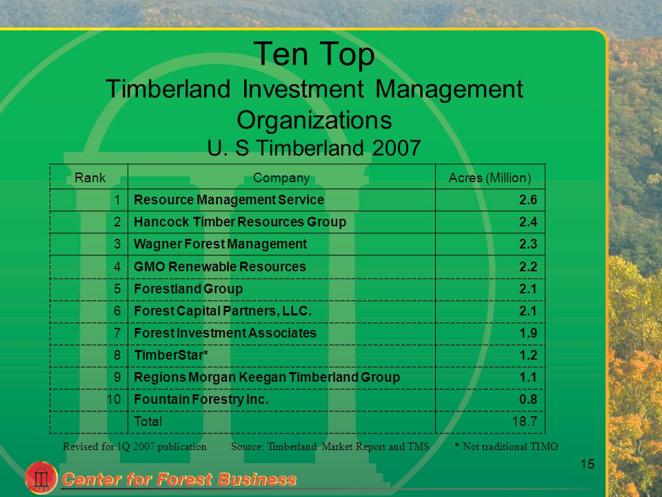 15 Ten Top Timberland Investment Management Organizations U. S Timberland 2007 Source: Timberland Market Report and TMS RankCompanyAcres (Million) 1Re