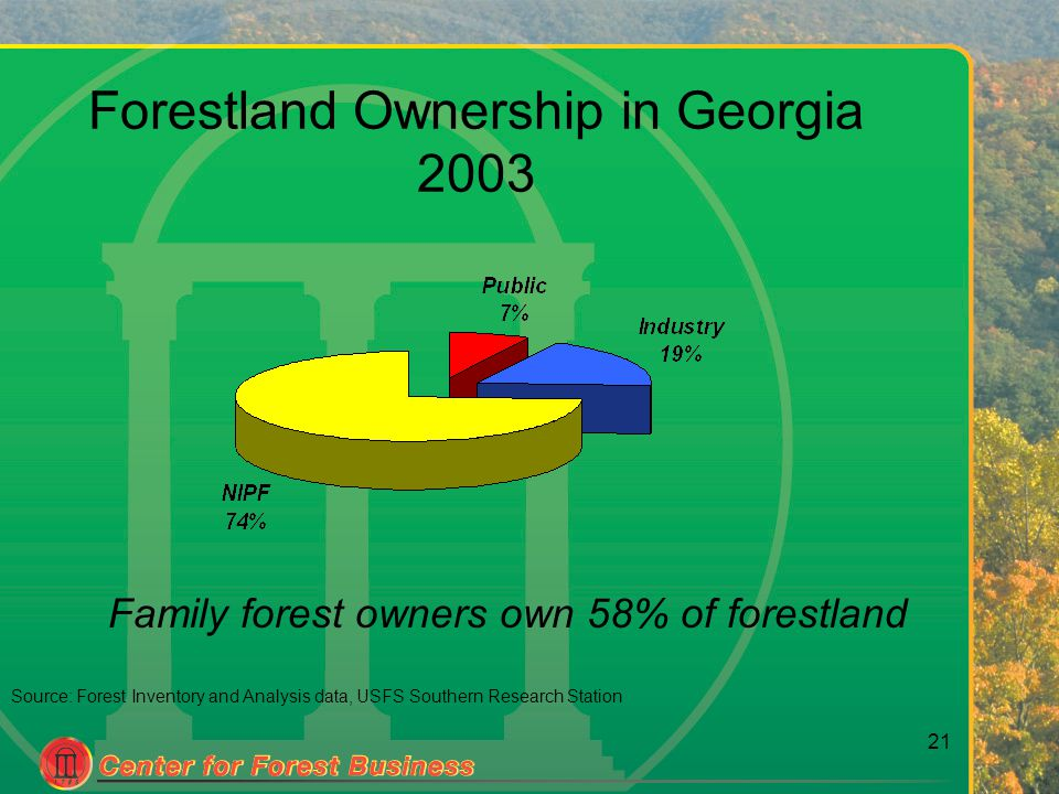 21 Source: Forest Inventory and Analysis data, USFS Southern Research Station Family forest owners own 58% of forestland Forestland Ownership in Georgia 2003
