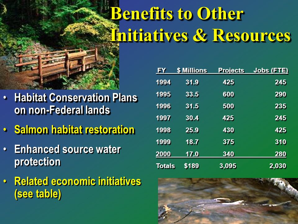 Habitat Conservation Plans on non-Federal lands Habitat Conservation Plans on non-Federal lands Salmon habitat restoration Salmon habitat restoration Enhanced source water protection Related economic initiatives (see table) Habitat Conservation Plans on non-Federal lands Habitat Conservation Plans on non-Federal lands Salmon habitat restoration Salmon habitat restoration Enhanced source water protection Related economic initiatives (see table) FY $ Millions Projects Jobs (FTE) 1994 199431.9 425245 1995 1995 33.5 600290 1996 1996 31.5 500235 1997 1997 30.4 425245 1998 1998 25.9 430425 1999 1999 18.7 375310 2000 17.0 340 280 Totals $189 3,095 2,030 FY $ Millions Projects Jobs (FTE) 1994 199431.9 425245 1995 1995 33.5 600290 1996 1996 31.5 500235 1997 1997 30.4 425245 1998 1998 25.9 430425 1999 1999 18.7 375310 2000 17.0 340 280 Totals $189 3,095 2,030 Benefits to Other Initiatives & Resources
