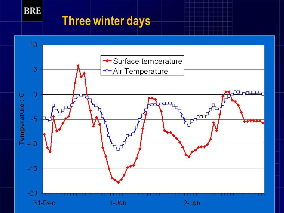 Three winter days