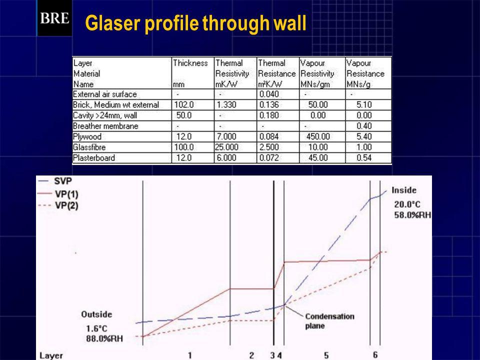 Glaser profile through wall