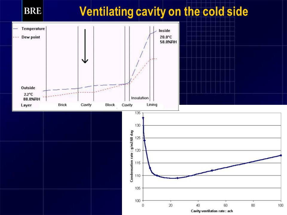 Ventilating cavity on the cold side