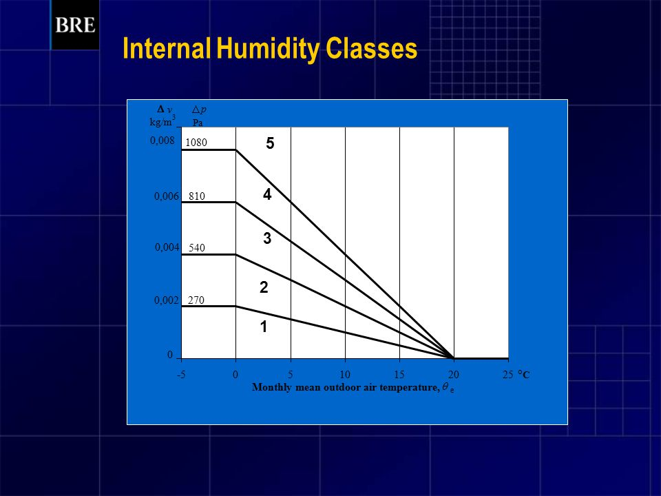 Internal Humidity Classes -50510152025 Monthly mean outdoor air temperature, 1080 810 540 270 1 2 3 4 5 0 0,002 0,004 0,006 0,008  e  v  p Pa kg/m