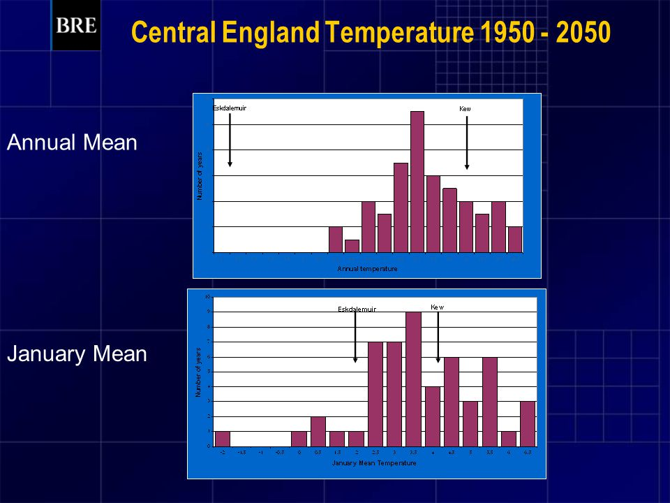 Central England Temperature 1950 - 2050 Annual Mean January Mean