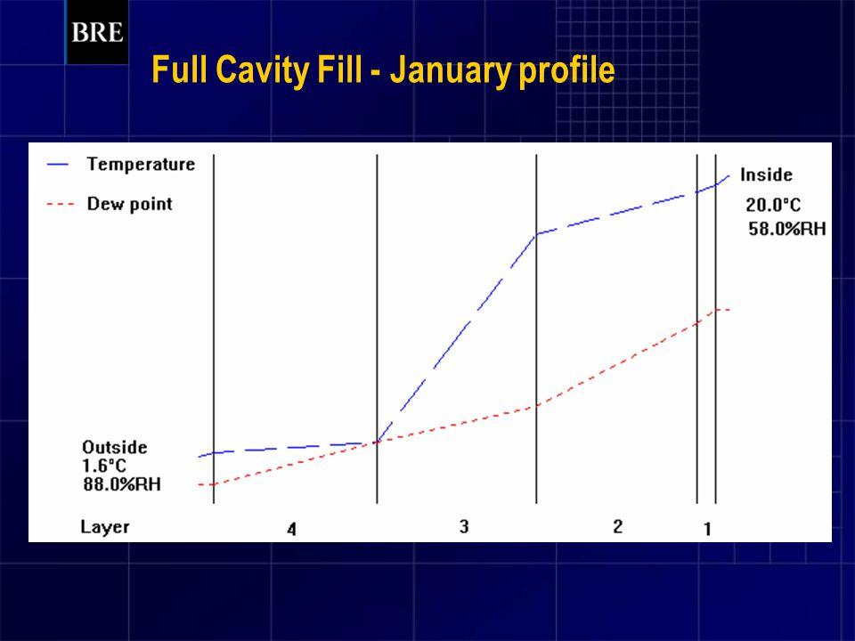 Full Cavity Fill - January profile