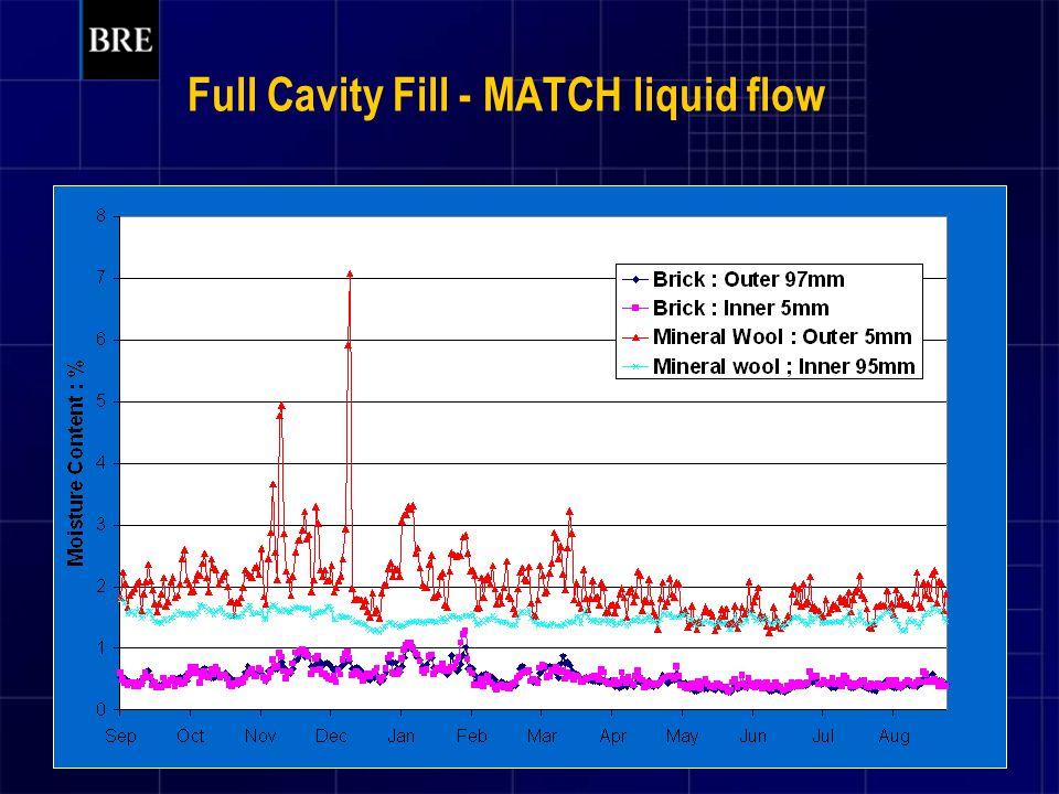 Full Cavity Fill - MATCH liquid flow