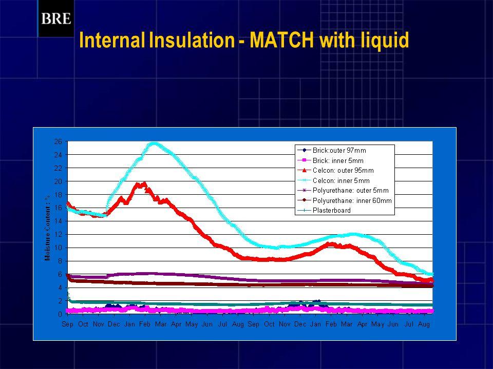 Internal Insulation - MATCH with liquid