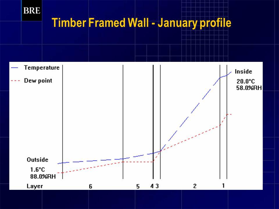 Timber Framed Wall - January profile