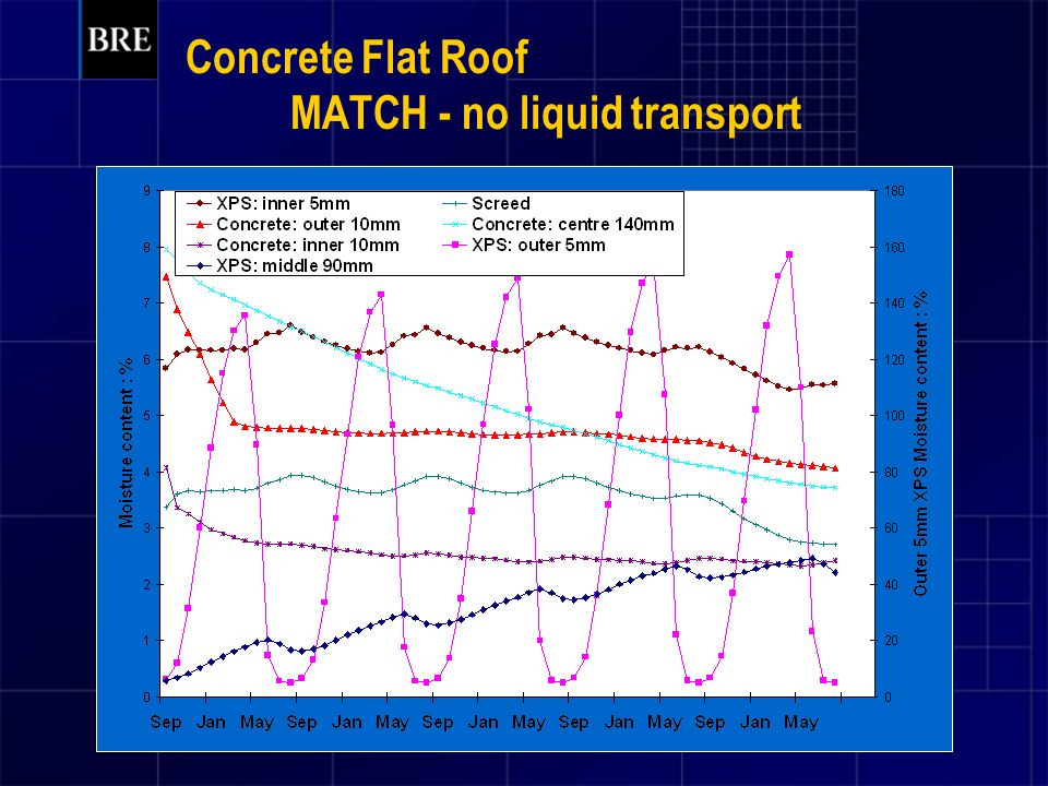 Concrete Flat Roof MATCH - no liquid transport