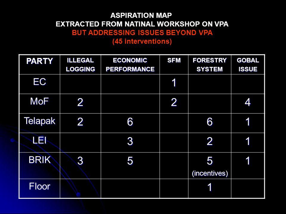 PARTYILLEGALLOGGINGECONOMICPERFORMANCESFMFORESTRYSYSTEMGOBALISSUE EC1 MoF224 Telapak2661 LEI321 BRIK355(incentives)1 Floor1 ASPIRATION MAP EXTRACTED F