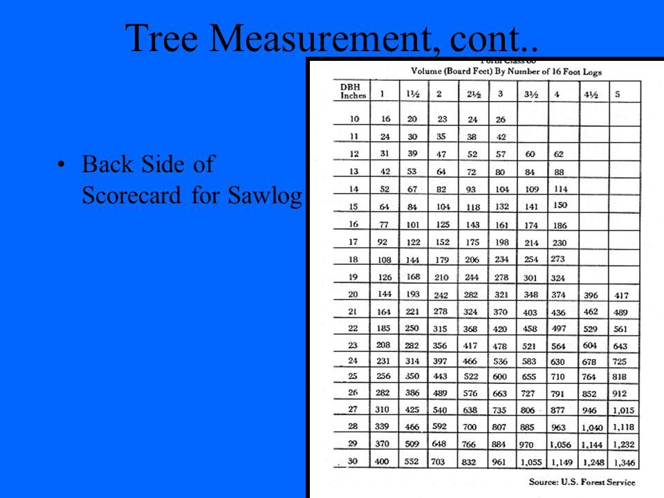 Tree Measurement, cont.. Back Side of Scorecard for Sawlog