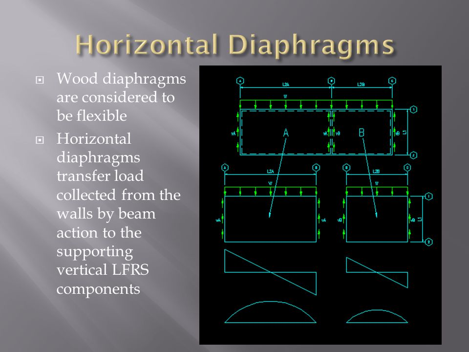  Wood diaphragms are considered to be flexible  Horizontal diaphragms transfer load collected from the walls by beam action to the supporting vertic