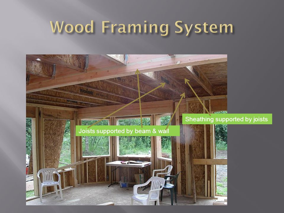 Sheathing supported by joists Joists supported by beam & wall