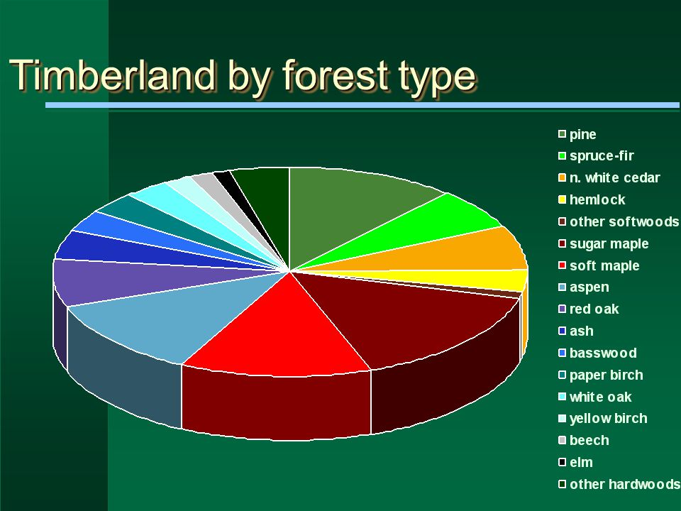 Timberland area by region