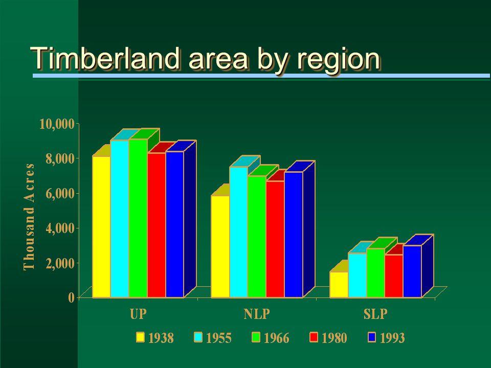 Timberland ownership, 1955-93