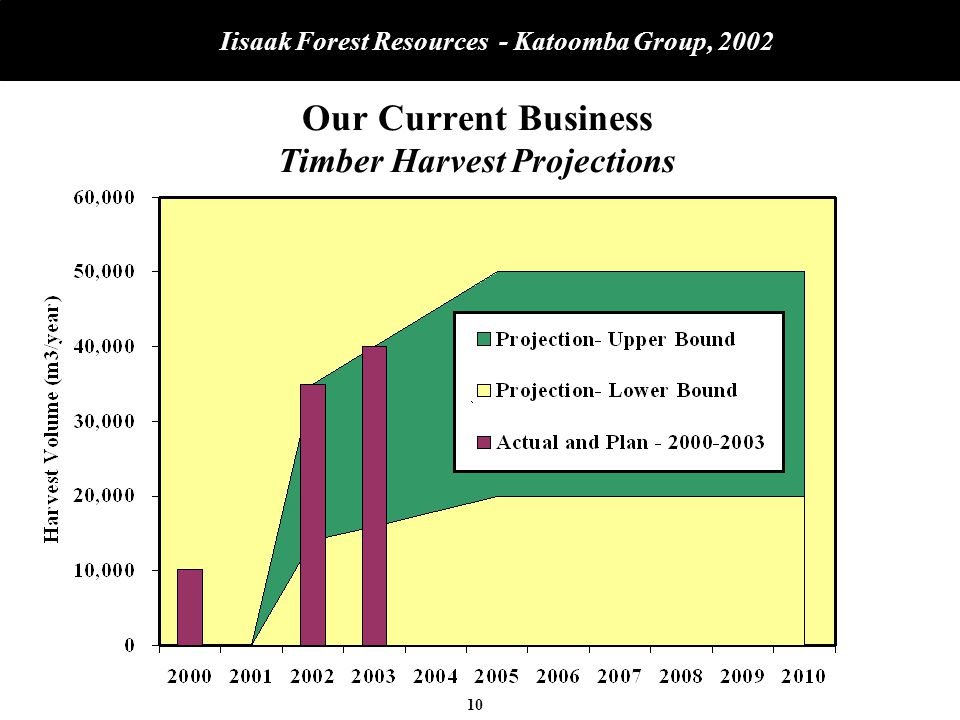 10 Iisaak Forest Resources - Katoomba Group, 2002 Our Current Business Timber Harvest Projections