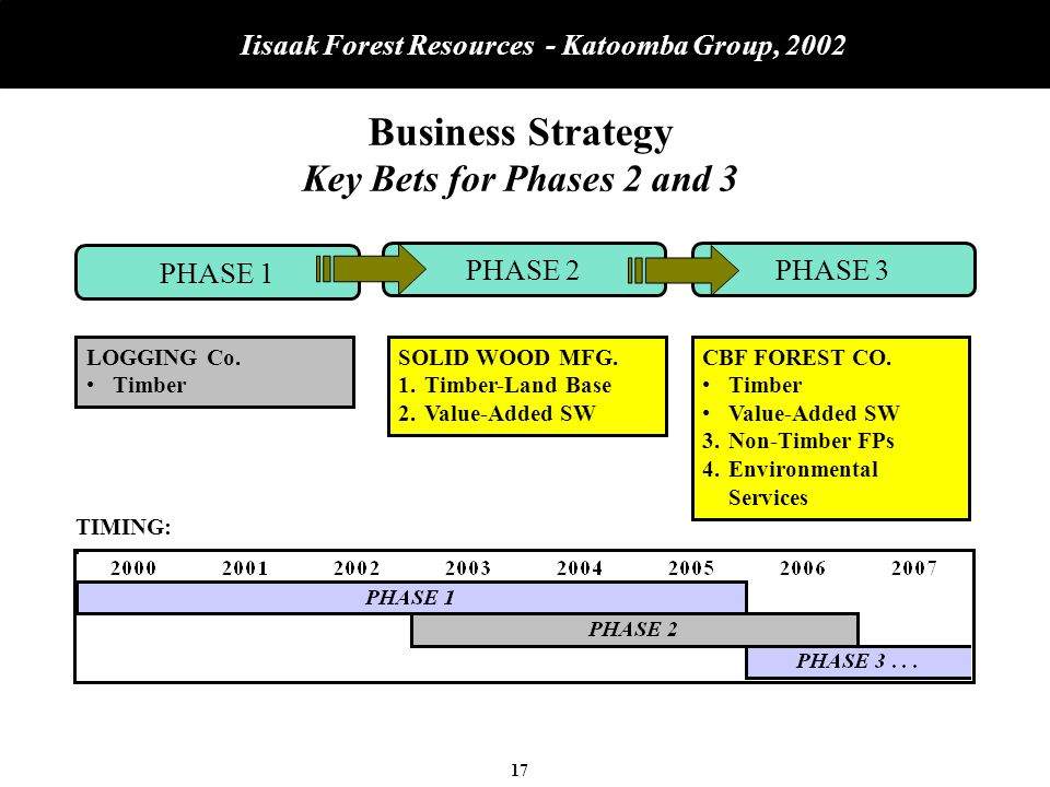 17 Iisaak Forest Resources - Katoomba Group, 2002 Business Strategy Key Bets for Phases 2 and 3 PHASE 1 PHASE 2 PHASE 3 LOGGING Co.